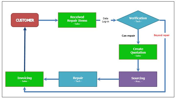 Repair chart